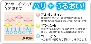アルガンオイル・プラセンタ・コラーゲン 3つのエイジングケア成分でハリ+うるおい!